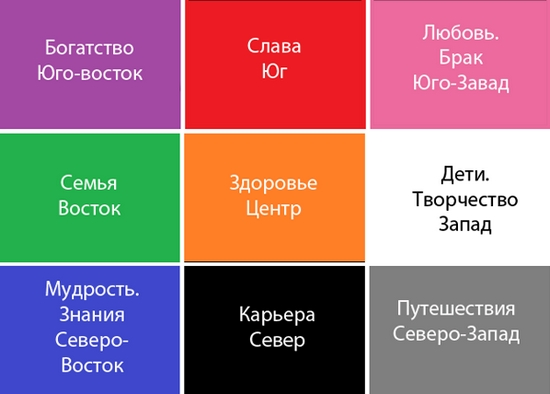 doska-vizualizacii-zhelanij-fen-shuj